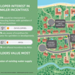 Developer fire sprinkler incentives Infographic