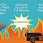 Home Fire Sprinkler Timeline Flashover